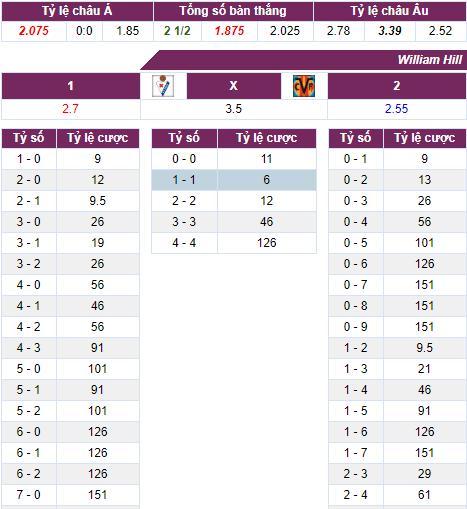 ty le keo Eibar vs Villarreal